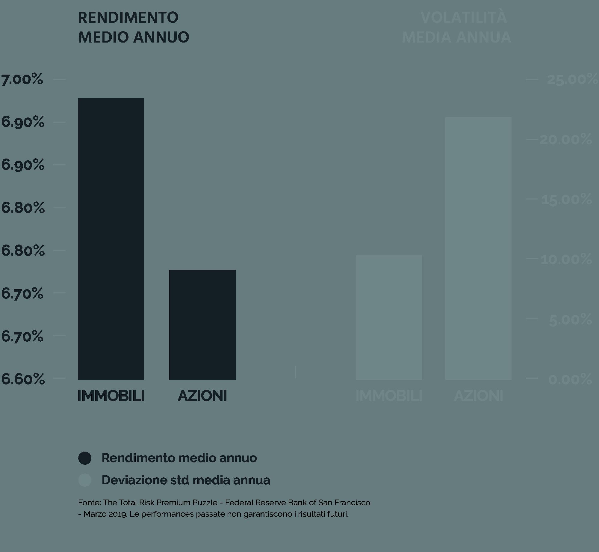 Investire in immobili o azioni