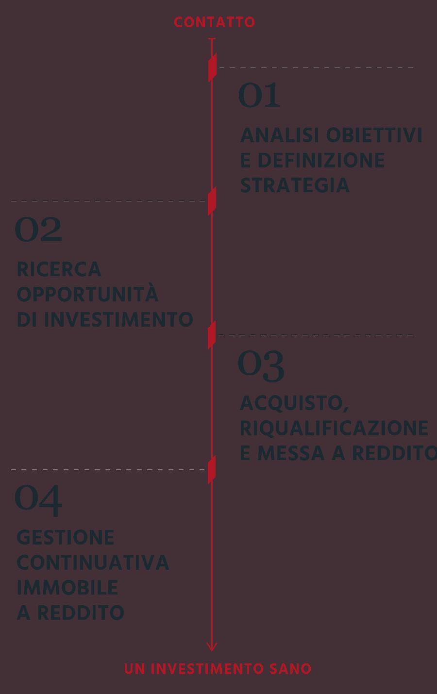 Grafico processo verticale